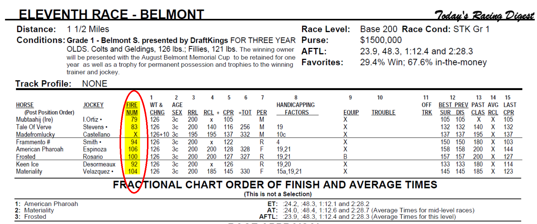 Speed and Performance Figures - Today's Racing Digest